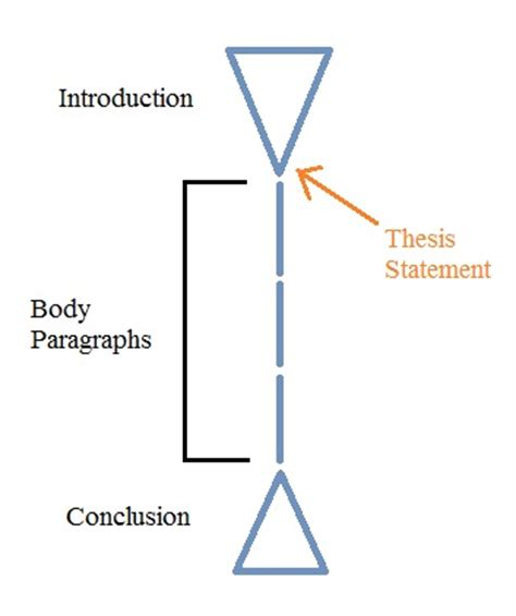 Structure Of Master Thesis Proposal - Structuring a thesis